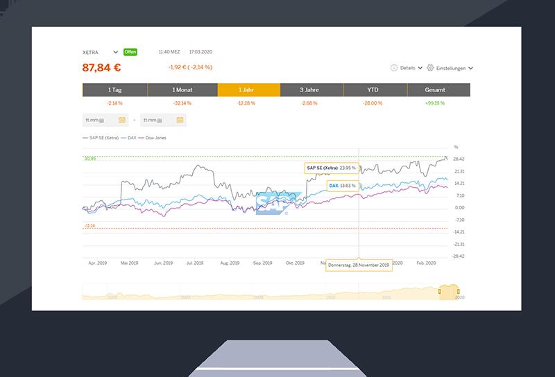 Screen IR Tools Stock Chart | EQS Group