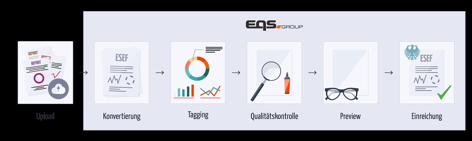 ESEF-Service Workflow | EQS Group
