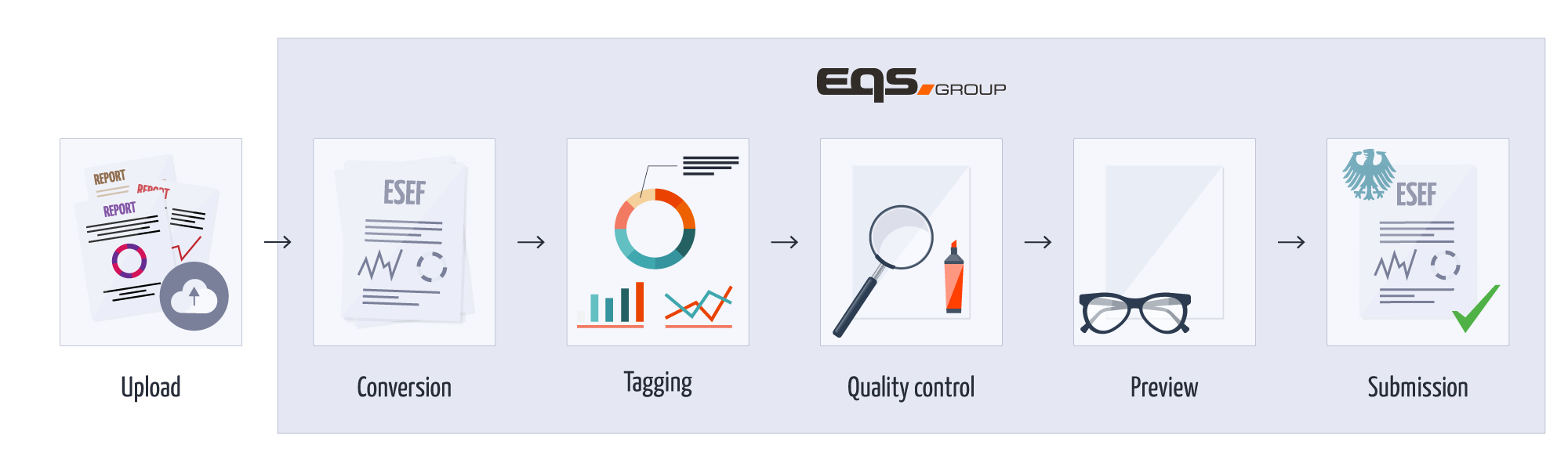 ESEF Service workflow | EQS Group